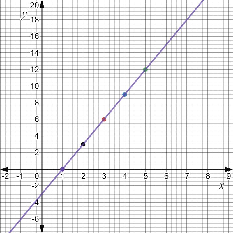 2019 bece maths graph