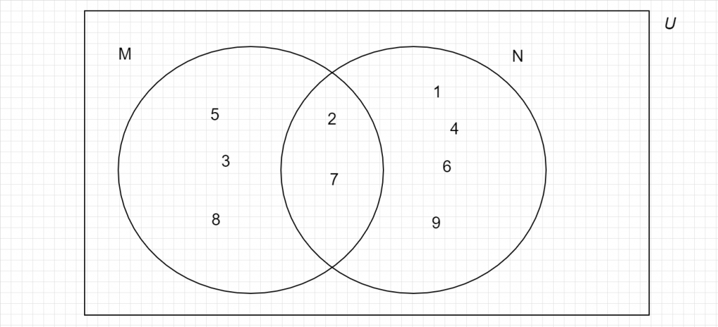 2019 bece maths venn diagram